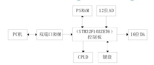 cnc雕刻机系统硬件框图