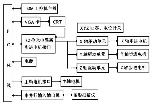 数控雕铣机cnc系统硬件方框图