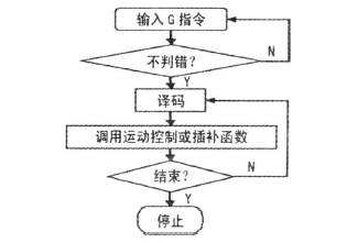 小型数控雕铣机的数控代码翻译程序流程框图