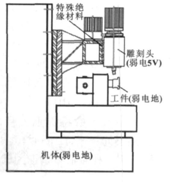 雕刻机机械结构示意图