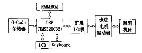 YF——D160140全罩电脑雕刻机DSP系统构架图