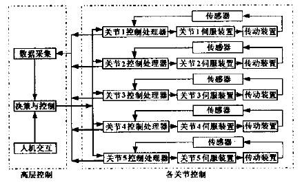 数控木工雕刻机机器人控制系统层次结构框图