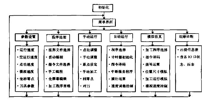 高速雕铣机cnc系统软件结构