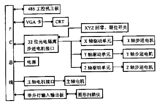 高速雕铣机cnc系统硬件方框图