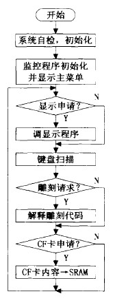 数控雕铣机床的数控软件控制主程序流程图
