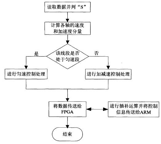 控制系统应用程序流程图