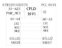 PCL6045接口框图