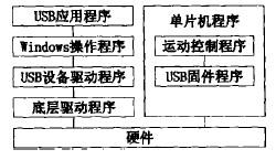 USB总线的雕铣机雕刻系统的软件结构框图