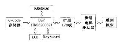 数控木工雕刻机DSP系统构架图