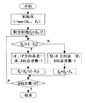 数控雕铣机床的直线插补流程图