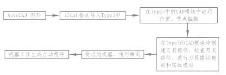 数控雕刻机Type3软件应用的工作流程