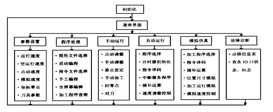 数控雕铣机cnc系统软件结构图