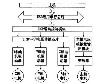 数控雕铣机床电机的控制模块图