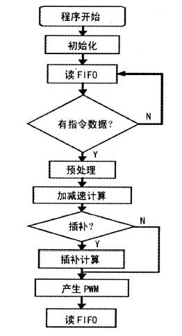 数控雕铣机床DSP程序框图