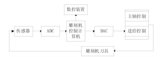 数控雕铣机系统框图