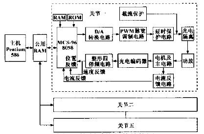 数控木工雕刻机机器人控制系统硬件结构图