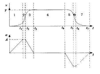 数控木工雕刻机的加减速示意图
