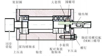 数控木工雕刻机的主轴结构