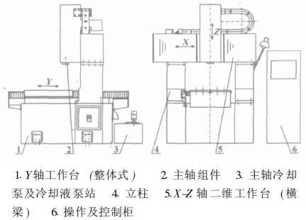 三维数控雕铣机床总体布置图