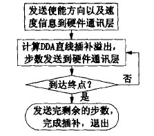 DDA数控系统直线插补流程