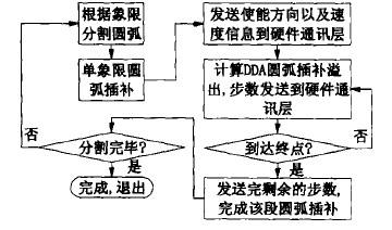 DDA数控系统圆弧插补流程