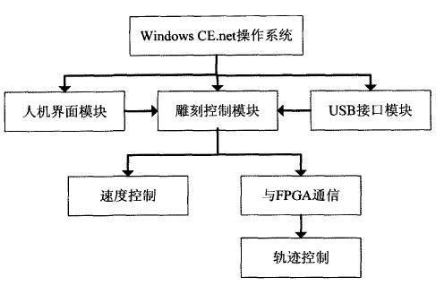 系统软件结构图