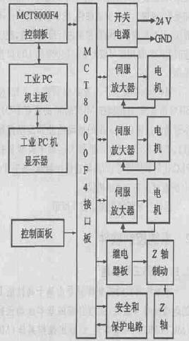 一帆数控系统的硬件结构图