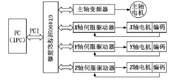 由GT运动控制器组成的控制系统框图
