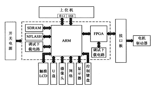 硬件系统总体框架