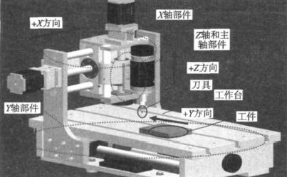 一帆电脑雕刻机整机虚拟装配图