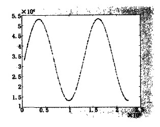 正弦曲线轨迹跟踪